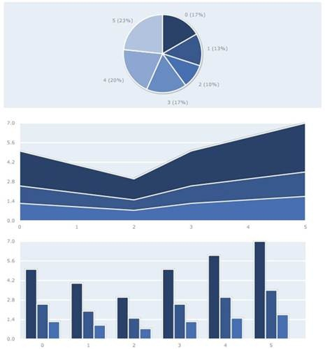 PlotKit Javascript Chart Plotting library