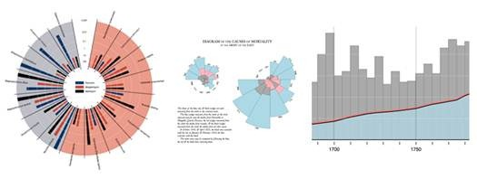 Protovis - A Graphical Toolkit for Data Visualization