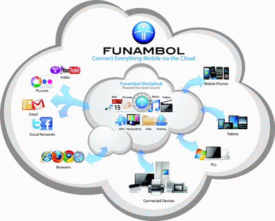 funambol mobile cloud sync