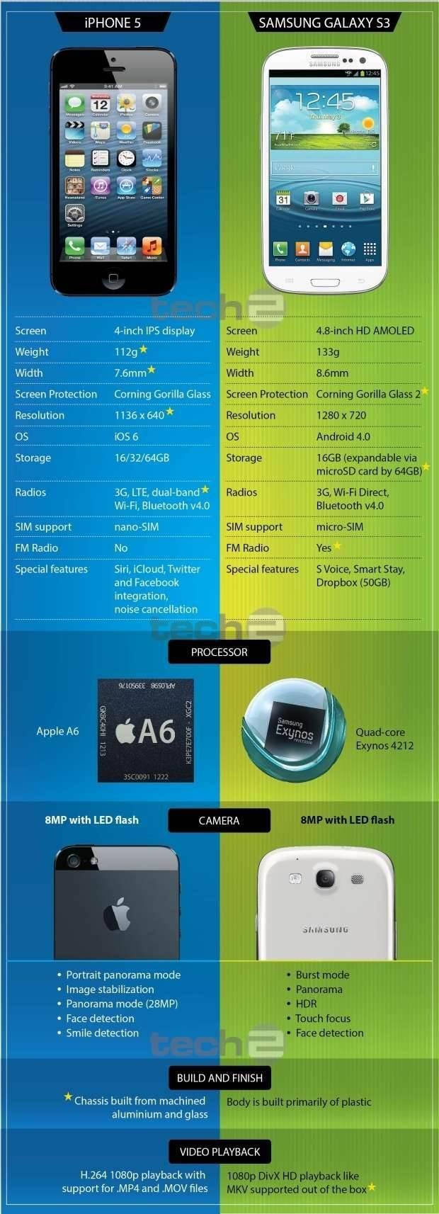 iPhone 5 vs Samsung Galaxy S III