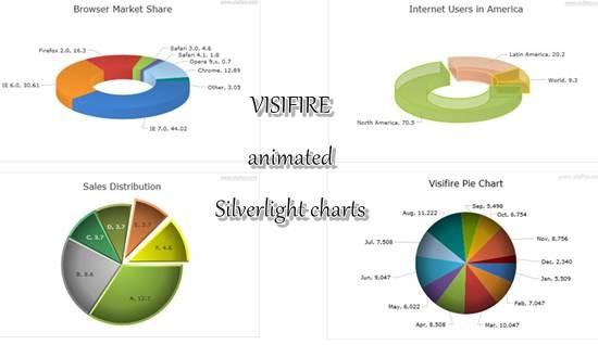 visifire animated Silverlight charts